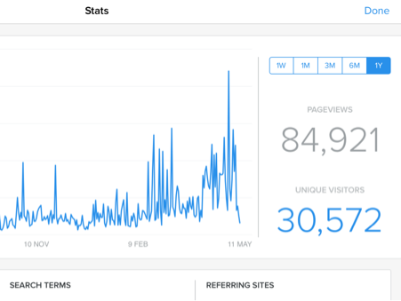 Amazing stats (webmaster words)