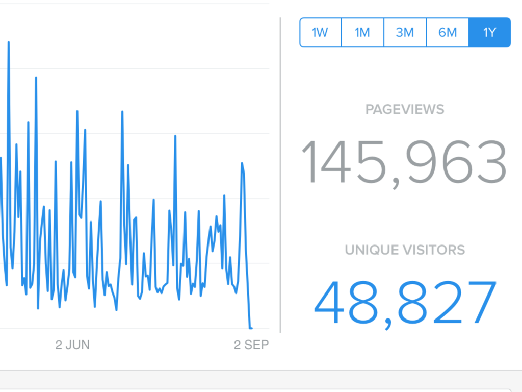 Visitor Stats for one year